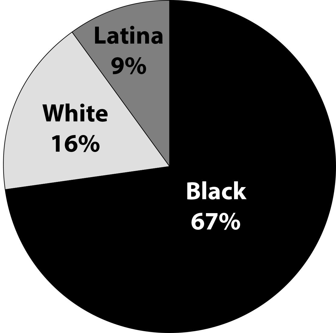 RWP graph race